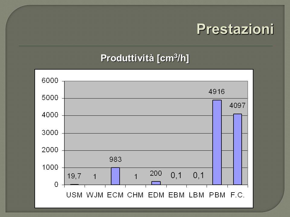 Prestazioni Produttività [cm3/h] 0,1 0,1